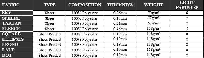 Double Rollers Specifications table